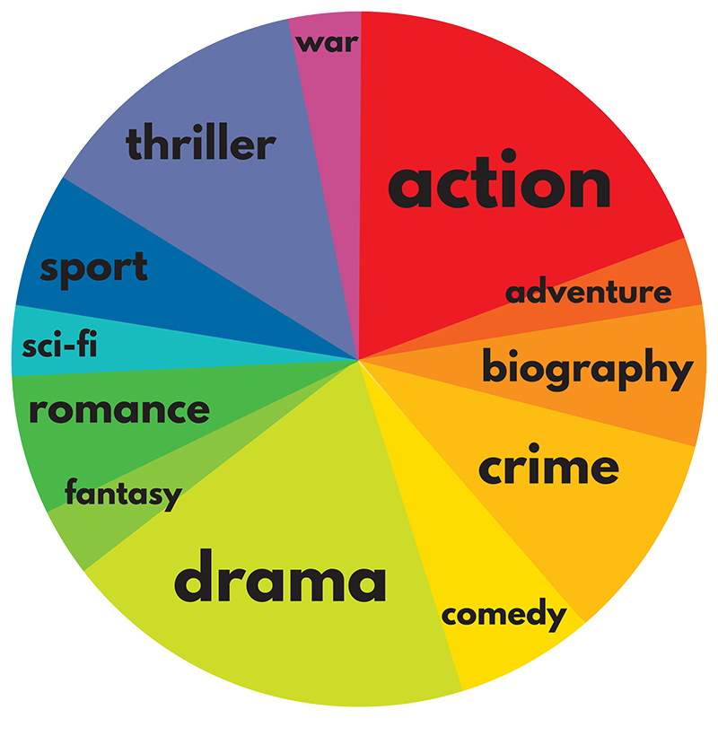 Action Movie Freak: Everything you love about Action Movies!